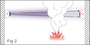 Işın tipi (bim) duman dedektör çalışma mantığı
